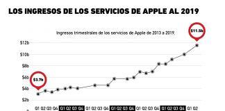 El importante crecimiento de Apple en el segmento de servicios