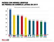 libertad de prensa en Latinoamérica