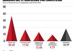 ¿La Champions League es negocio para el Barcelona?