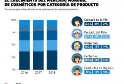 Así luce el crecimiento del mercado de cosméticos