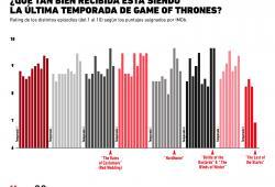 ¿A la audiencia le está gustando la última temporada de Game of Thrones?