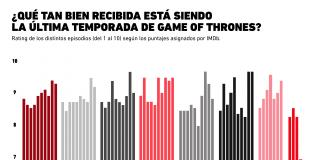 ¿A la audiencia le está gustando la última temporada de Game of Thrones?
