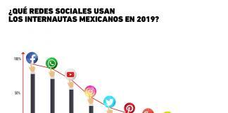 ¿Cuáles son las redes sociales preferidas de los internautas mexicanos?