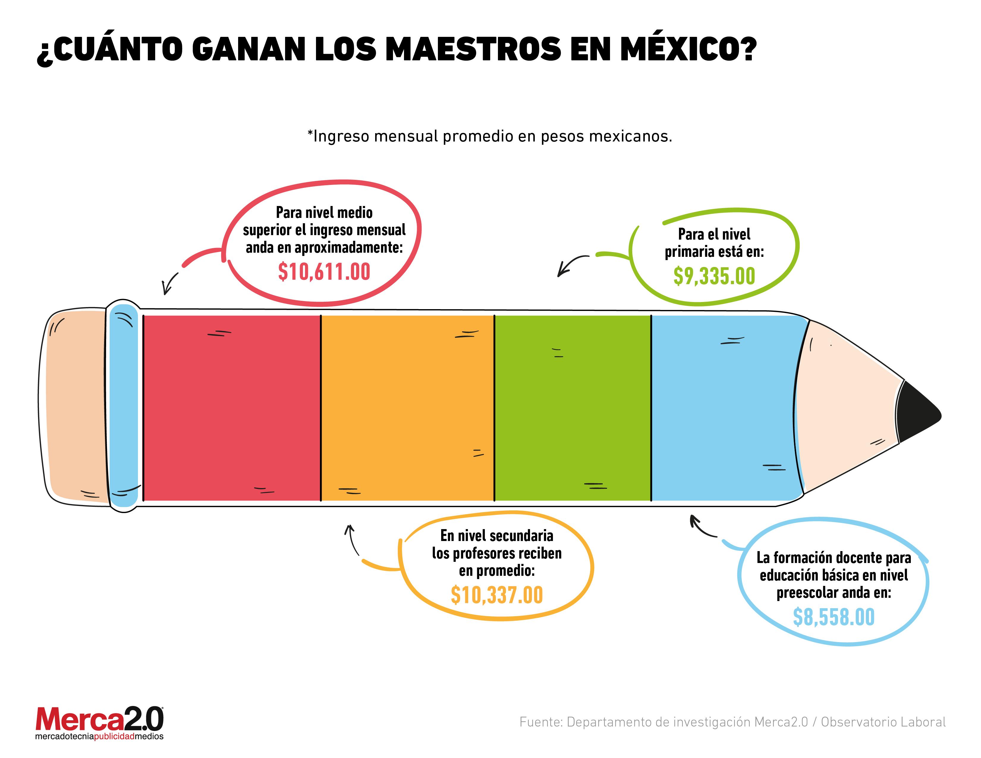 #DíaDelMaestro: ¿Los maestros son bien pagados en México?