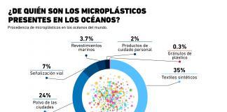 ¿A quién pertenecen los microplásticos presentes en los océanos?
