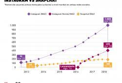 ¿Snapchat aún es competencia para Instagram?
