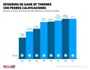 ¿Cuáles fueron los peores episodios de Game Of Thrones?