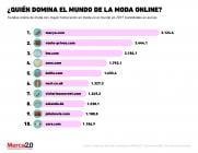 Los principales competidores de la moda online