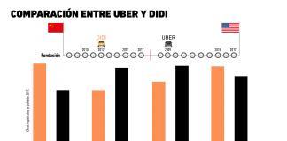 ¿Cómo se compara DiDi contra Uber?