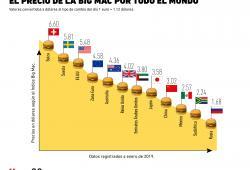 ¿Cuánto cuesta una Big Mac en los distintos países?