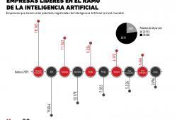 Las firmas que dominan el terreno de la Inteligencia Artificial