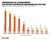 ¿Quiénes son los presidentes latinoamericanos más populares en Twitter?