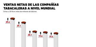 ¿Qué compañías dominan la industria del tabaco?
