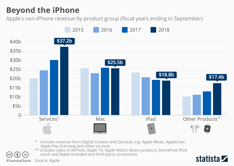 Apple renueva el iPod Touch con tecnología del iPhone 7