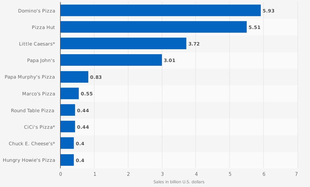 Cadenas de pizzas en los Estados Unidos, por ventas. En miles de millones de dólares. Statista.