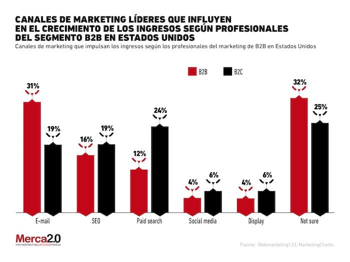 redes sociales marketing B2B | Canales de marketing