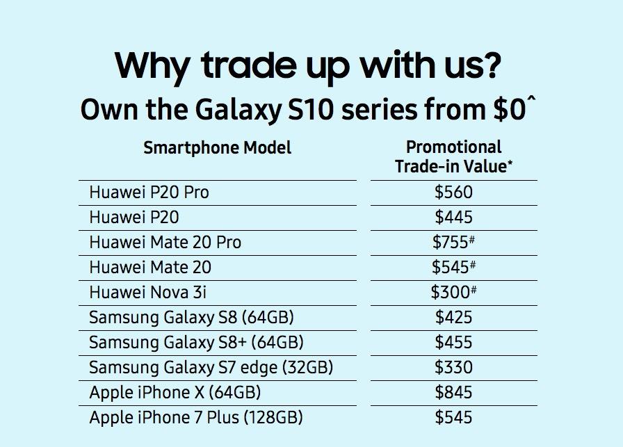 Por Fin Samsung Se Pronuncia Lanza Promoción Para Cambiar Tu Huawei Por Un Galaxy S10
