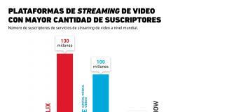 ¿Quién tiene el control en la guerra del streaming?