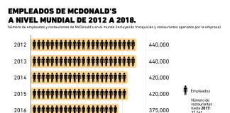 McDonald's tiene menos empleados que antes