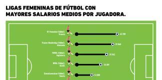 Las ligas de fútbol femenil mejor pagadas del mundo
