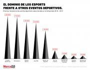 ¿Los eSports tienen mejores premios que los deportes normales?