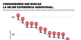 ¿Qué consumidores son los más exigentes en el segmento audiovisual?