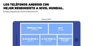 ¿Cuál es el mejor smartphone con sistema operativo Android?
