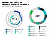 ¿Qué tan populares son los autos híbridos en México?