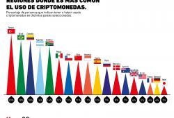 ¿En qué regiones son más populares las criptomonedas?