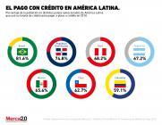 ¿Qué tan popular es el uso de las tarjetas de crédito en Latinoamérica?