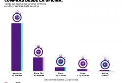 ¿Cuánto tiempo se destina a las compras en línea desde la oficina?