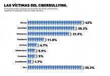 Las principales víctimas del bullying en las redes sociales