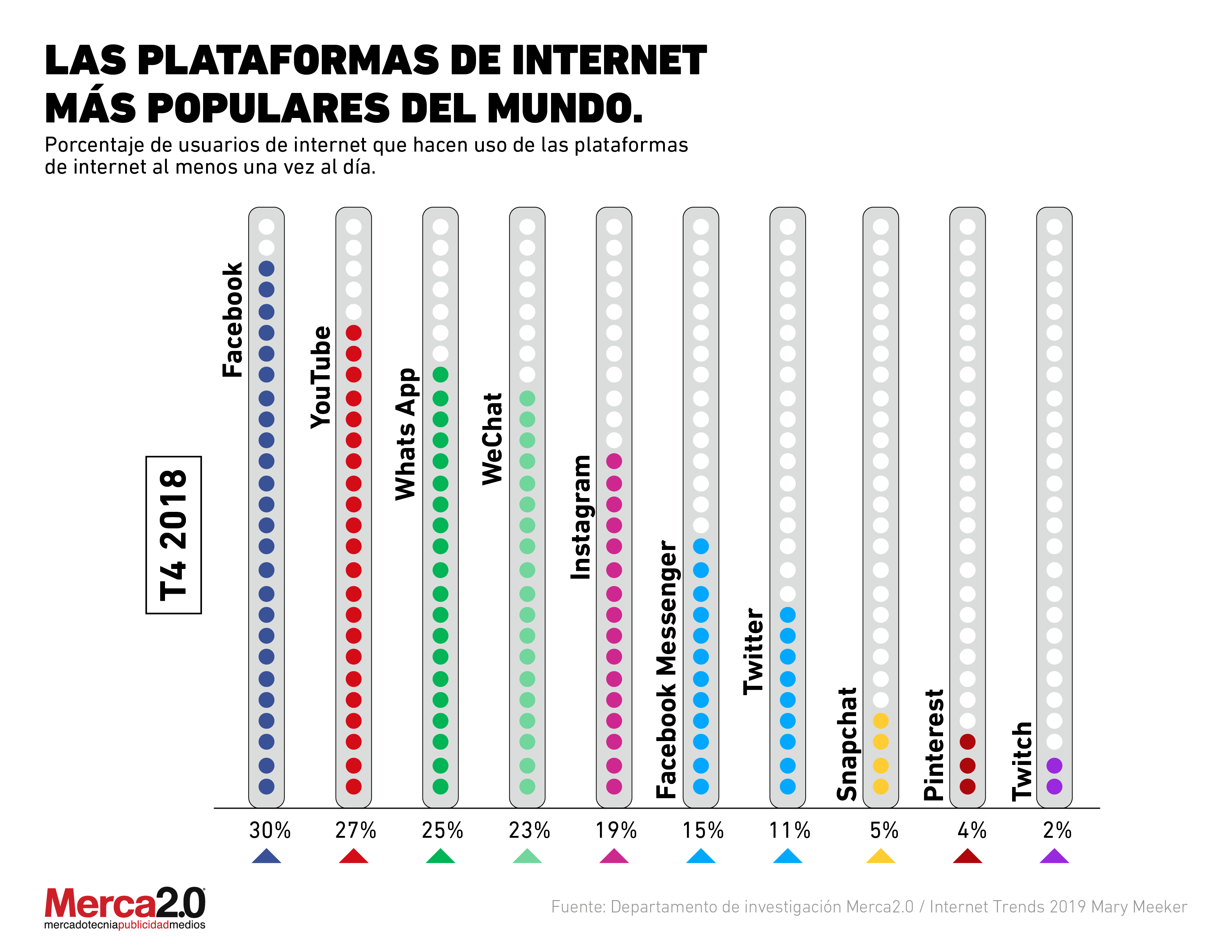 ¿Qué plataformas de internet son las más populares entre los usuarios?
