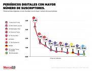 ¿Qué periódico digital es el más popular del mundo?