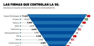 ¿Qué marcas dominan la tecnología 5G?