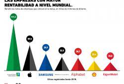 ¿Cuáles son las empresas más rentables de la actualidad?