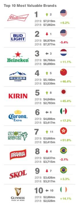 Top 25 marcas de cerveza más valiosas-Brand Finance