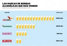 ¿Qué compañías dominan el terreno de las bebidas alcohólicas?