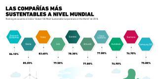 ¿Cuáles son las empresas más sustentables a nivel mundial?