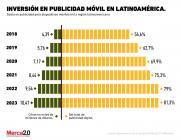 ¿Cuánto se invierte en publicidad para dispositivos móviles en Latinoamérica?