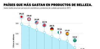 ¿En qué país se gasta más en productos de belleza?
