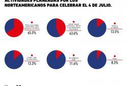 ¿Qué hace el consumidor norteamericano para celebrar el 4 de julio?