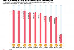 ¿En qué país son más comunes las compras desde Amazon?