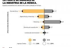 El streaming es la principal fuente de ingresos para la industria de la música grabada