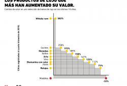 Los bienes de lujo que más han incrementado su valor