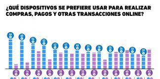 El smartphone se impone como el dispositivo ideal para realizar compras y pagos en México
