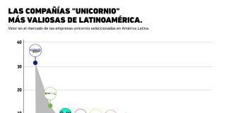 ¿Cuáles son las compañías unicornio más valiosas de Latinoamérica?