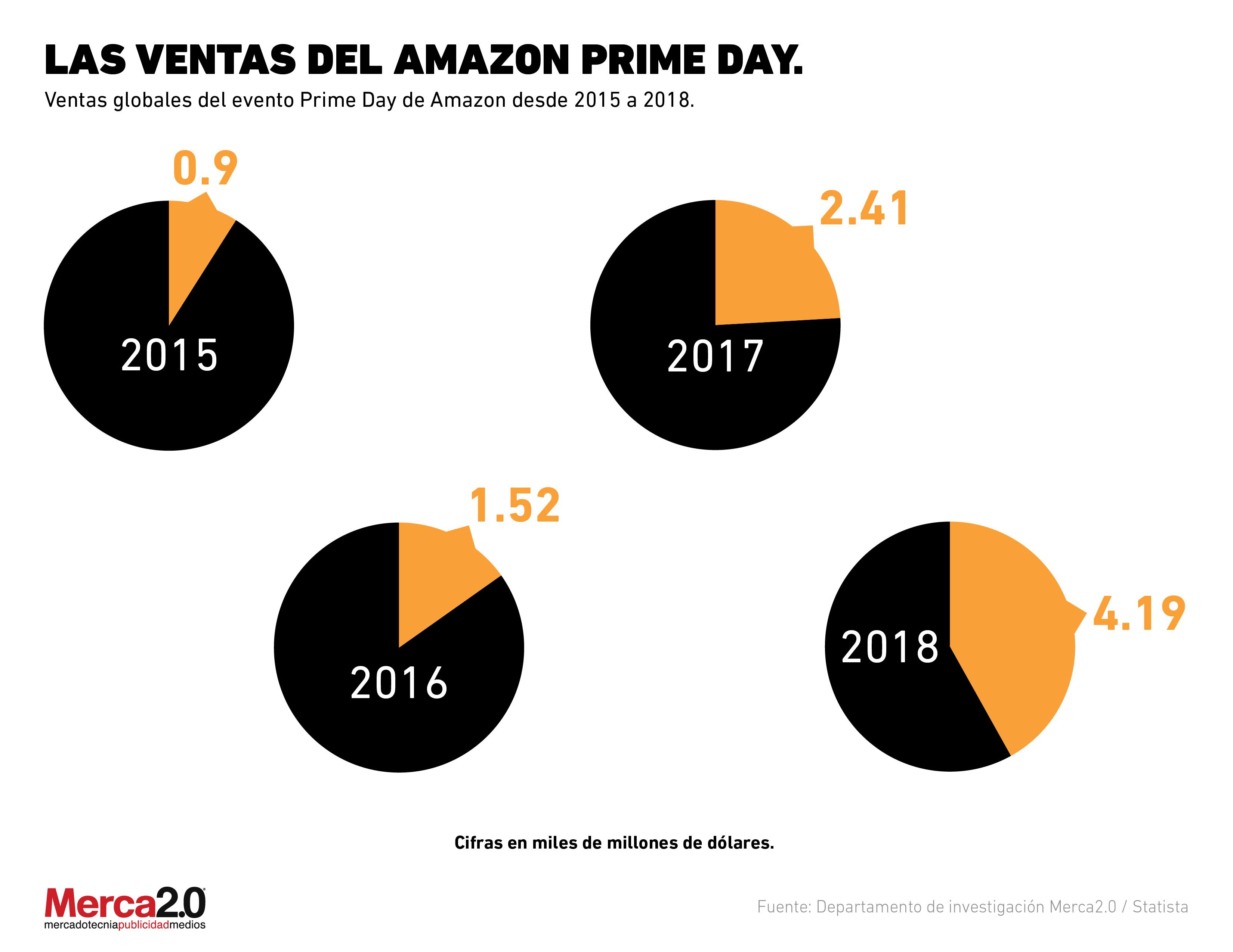 Las ventas de Amazon durante el Prime Day