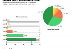 ¿Cuándo se consolidará la red 5G a Latinoamérica?