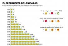 El surgimiento de los emojis a través de los años